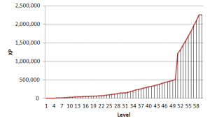 Diablo 3 Experience By Level Chart